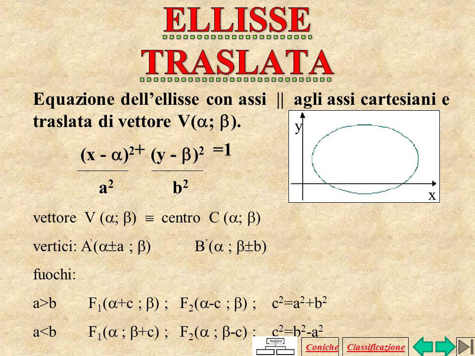ELLISSE TRASLATA Equazione dell'ellisse con assi || agli assi cartesiani e traslata di vettore V(; ).