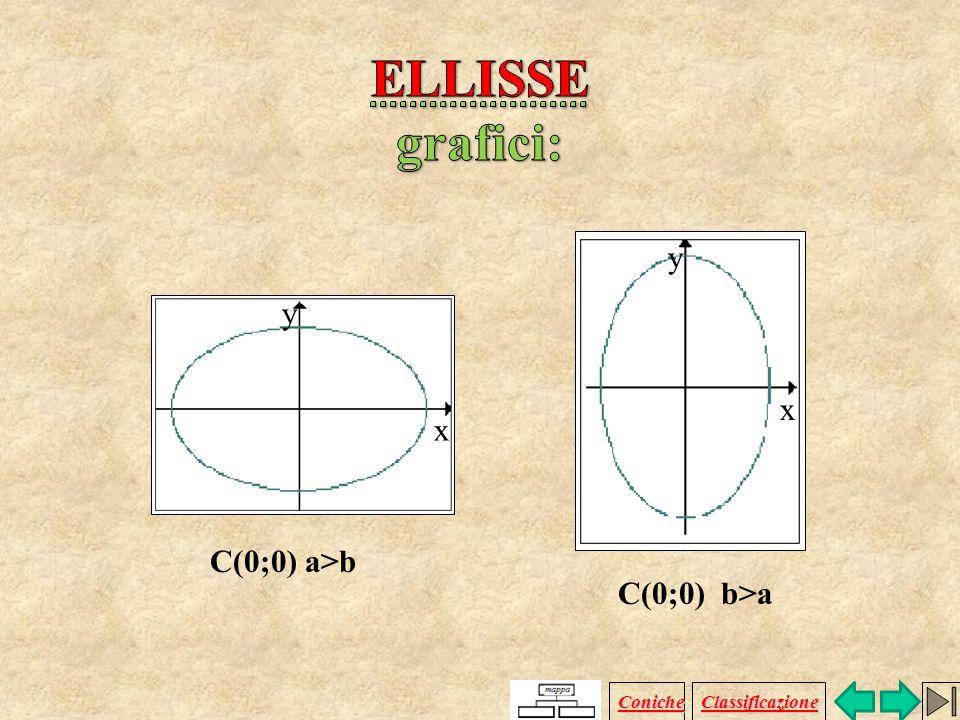 ELLISSE grafici: y y x x C(0;0) a>b C(0;0) b>a Coniche