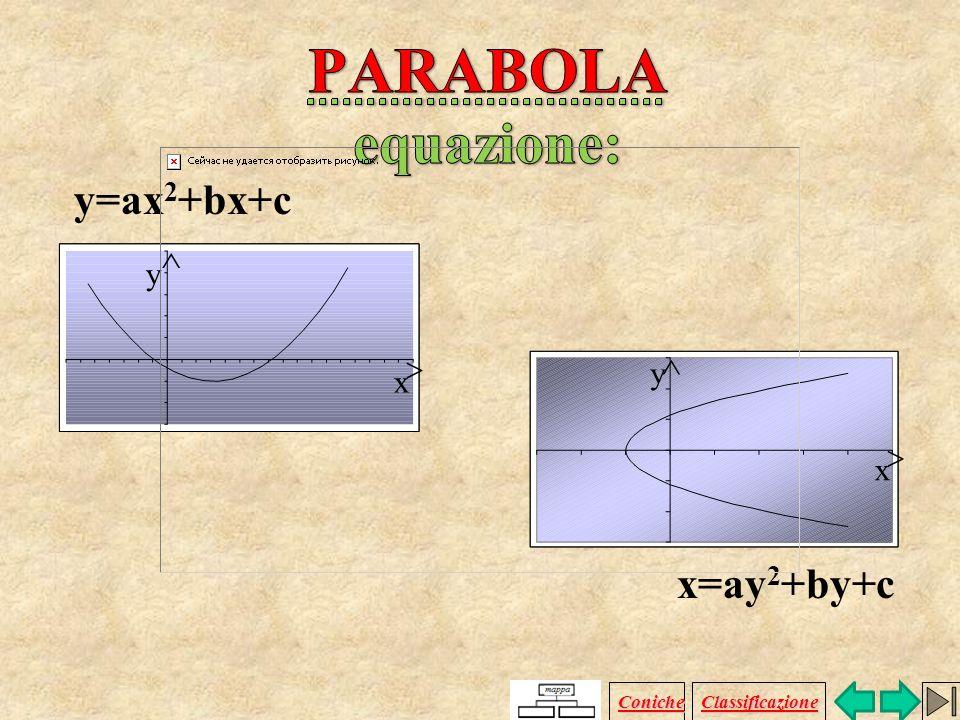PARABOLA equazione: y=ax2+bx+c x=ay2+by+c  y   y x  x Coniche