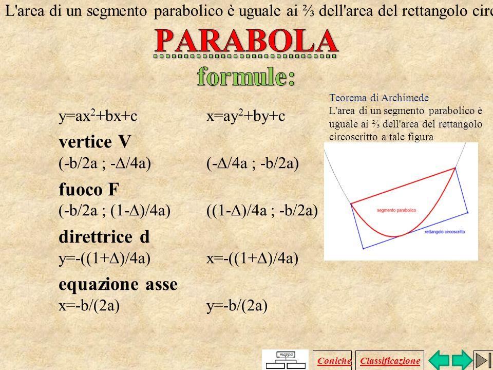 PARABOLA formule: vertice V fuoco F direttrice d equazione asse .