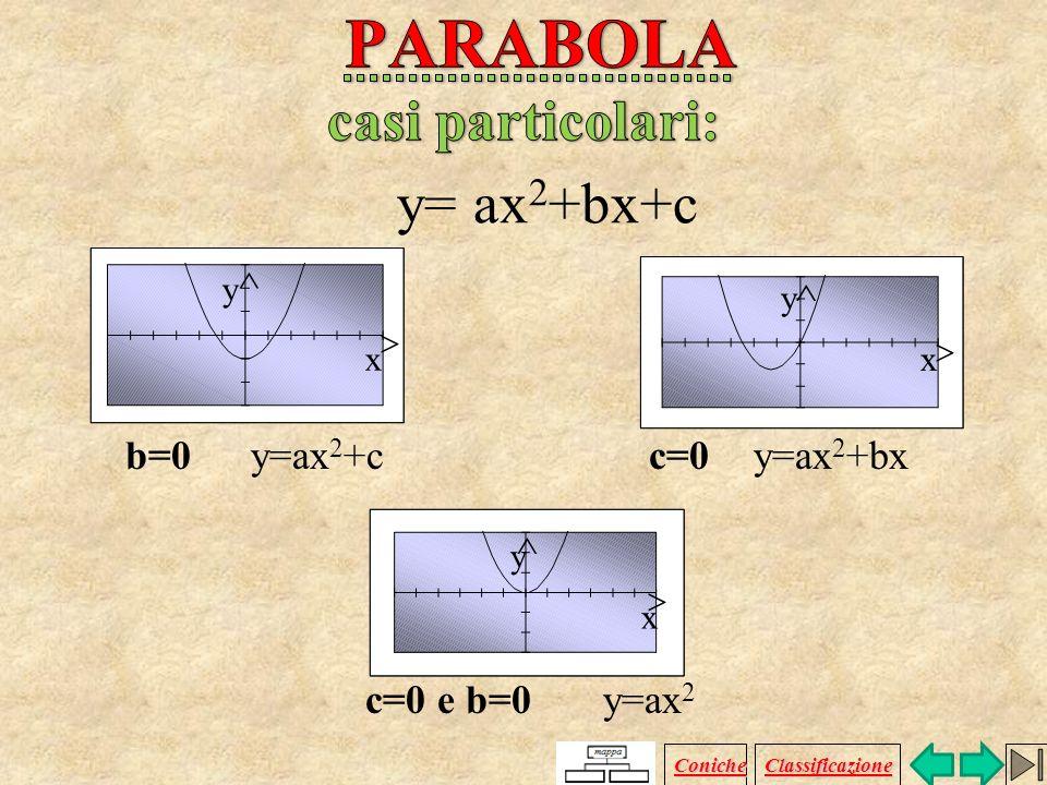 PARABOLA y= ax2+bx+c casi particolari: b=0 y=ax2+c c=0 y=ax2+bx