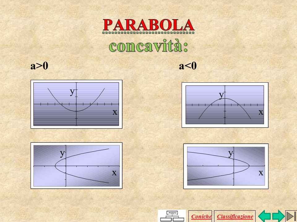 PARABOLA concavità: a>0 a<0 y y x x y y x x Coniche