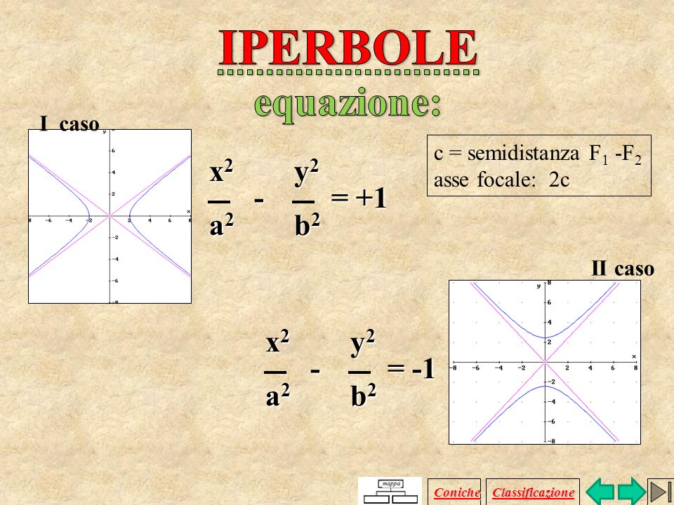 IPERBOLE equazione: x2 y2 - = +1 a2 b2 x2 y2 - = -1 a2 b2 I caso