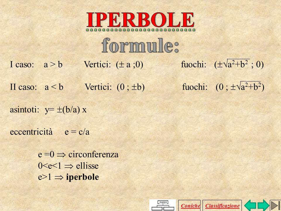 IPERBOLE formule: I caso: a > b Vertici: ( a ;0) fuochi: (a2+b2 ; 0)