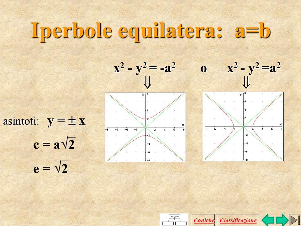 Iperbole equilatera: a=b