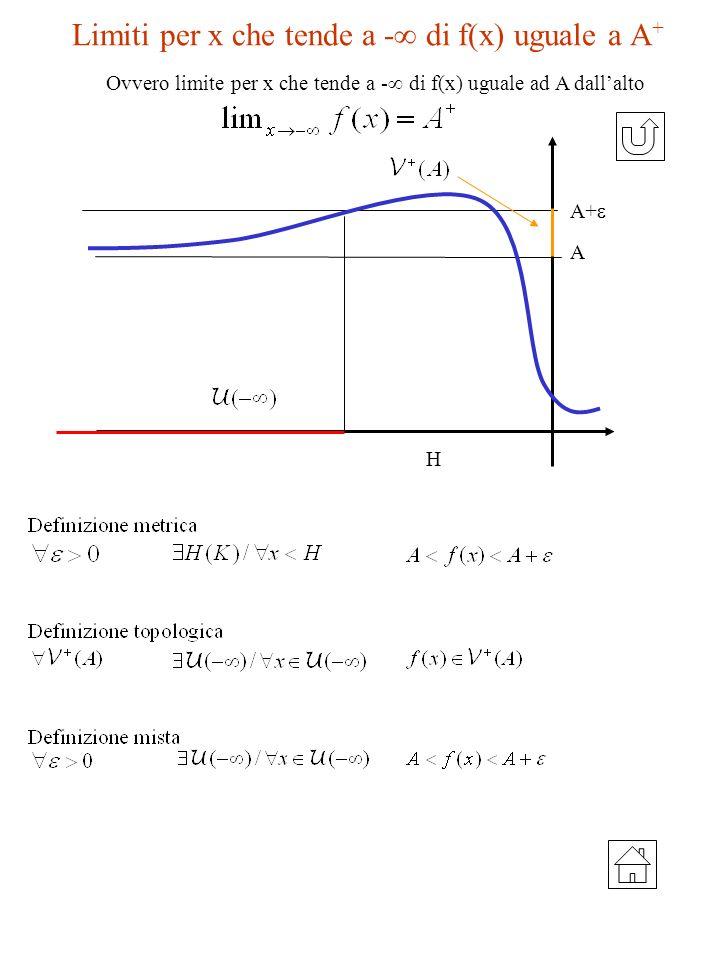 Limiti per x che tende a - di f(x) uguale a A+
