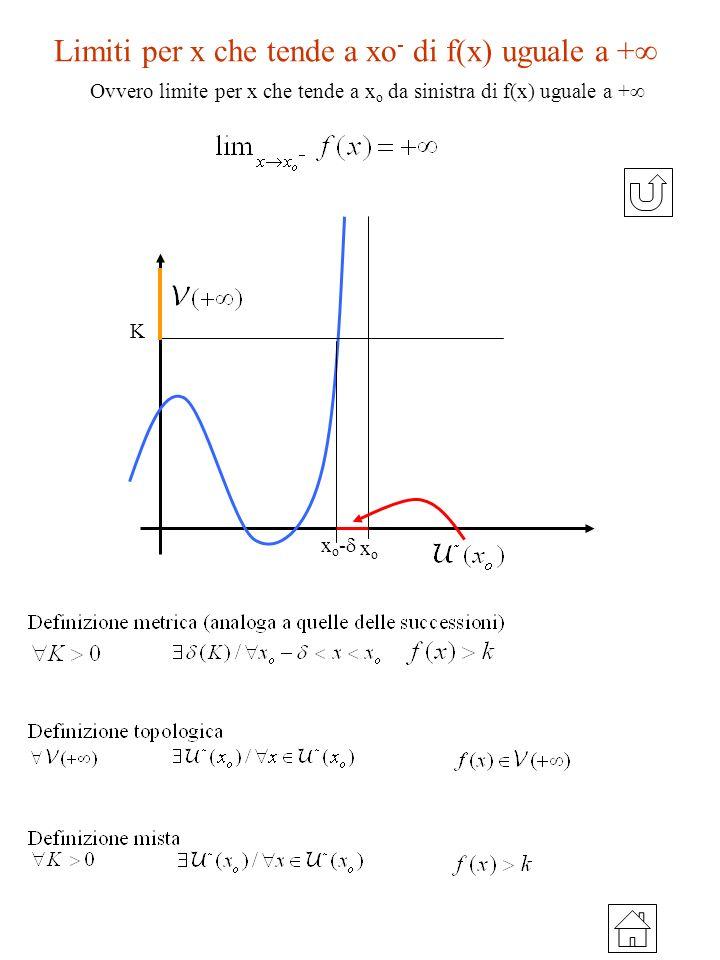 Limiti per x che tende a xo- di f(x) uguale a +