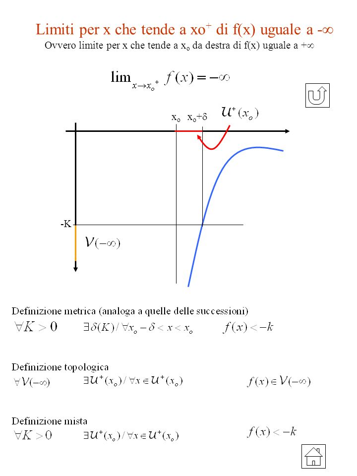 Limiti per x che tende a xo+ di f(x) uguale a -
