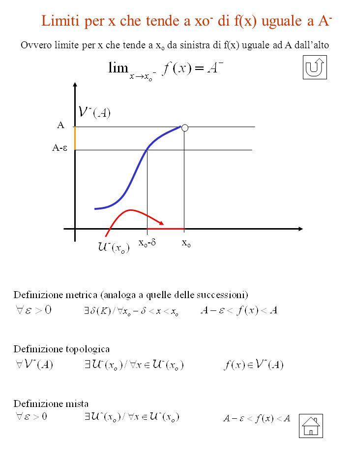 Limiti per x che tende a xo- di f(x) uguale a A-