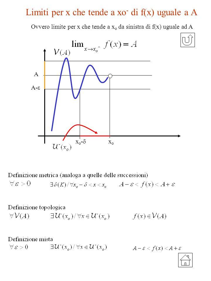 Limiti per x che tende a xo- di f(x) uguale a A