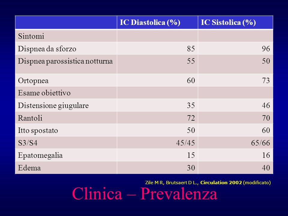 Clinica – Prevalenza IC Diastolica (%) IC Sistolica (%) Sintomi