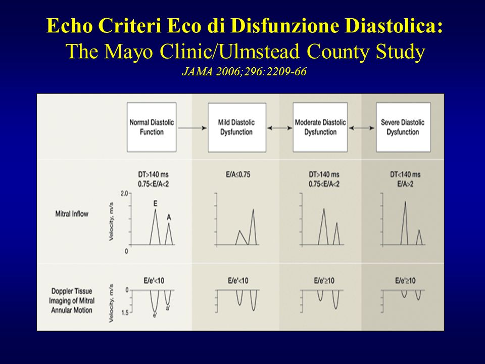 Echo Criteri Eco di Disfunzione Diastolica: The Mayo Clinic/Ulmstead County Study JAMA 2006;296:2209-66