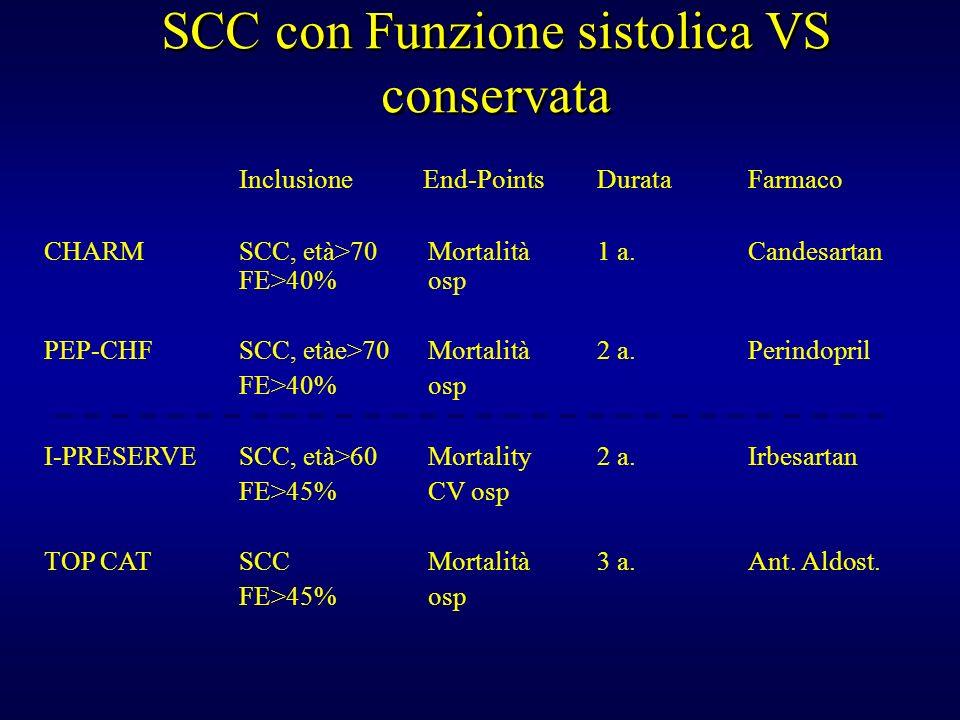 SCC con Funzione sistolica VS conservata