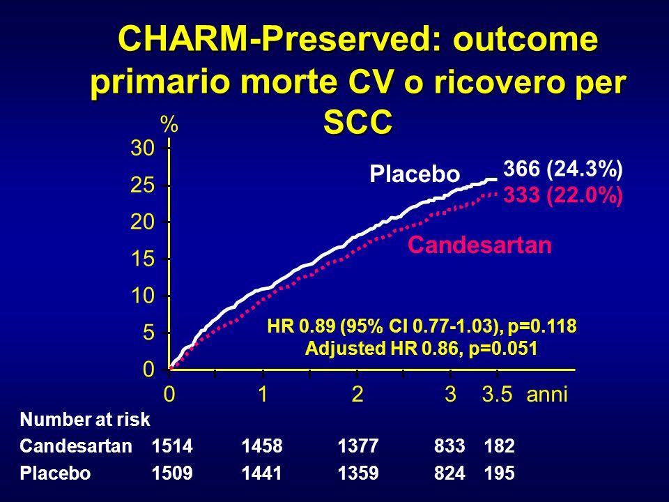CHARM-Preserved: outcome primario morte CV o ricovero per SCC