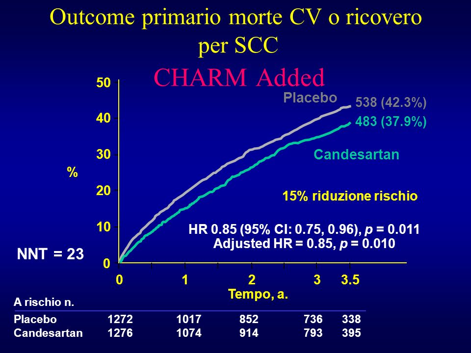 Outcome primario morte CV o ricovero per SCC CHARM Added
