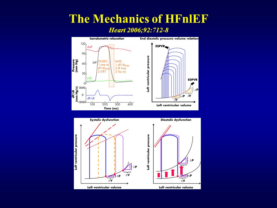 The Mechanics of HFnlEF Heart 2006;92:712-8