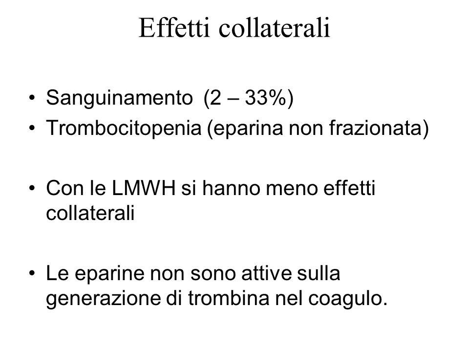 Effetti collaterali Sanguinamento (2 – 33%)