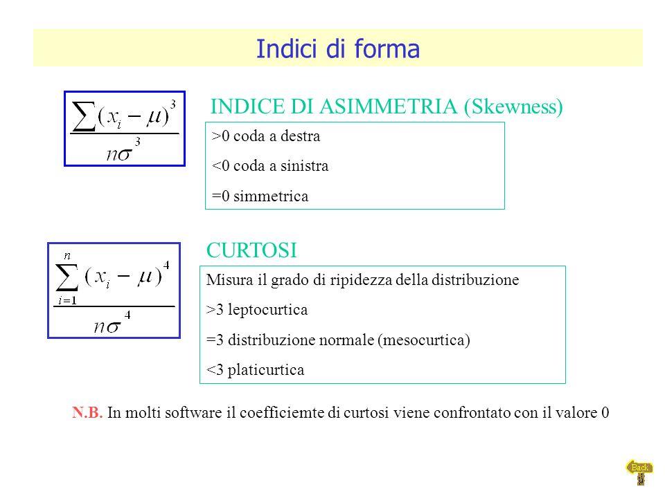 INDICE DI ASIMMETRIA (Skewness)