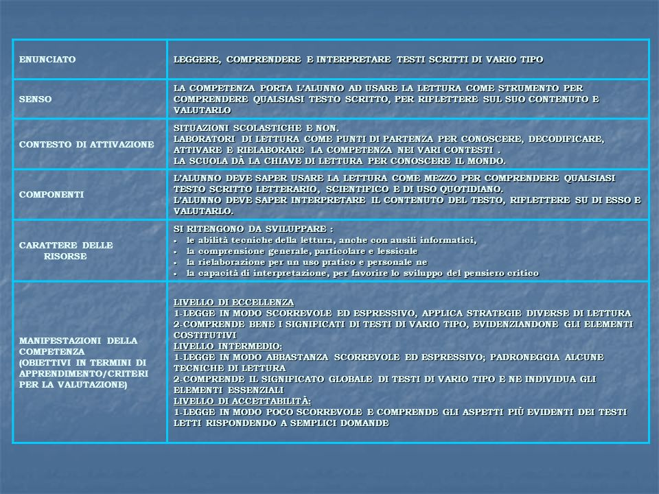 ENUNCIATO LEGGERE, COMPRENDERE E INTERPRETARE TESTI SCRITTI DI VARIO TIPO. SENSO.
