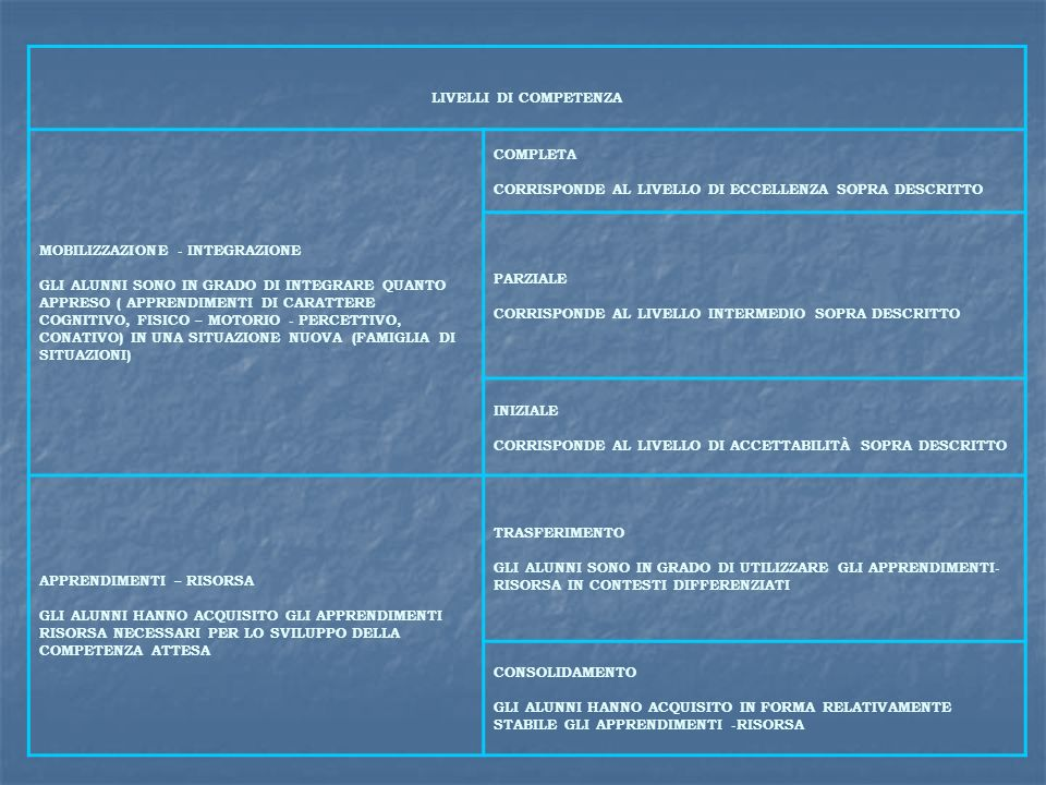 LIVELLI DI COMPETENZA MOBILIZZAZIONE - INTEGRAZIONE.