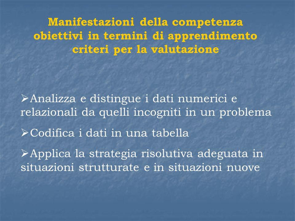Manifestazioni della competenza obiettivi in termini di apprendimento criteri per la valutazione
