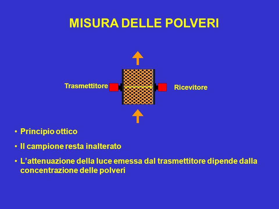 MISURA DELLE POLVERI Principio ottico Il campione resta inalterato