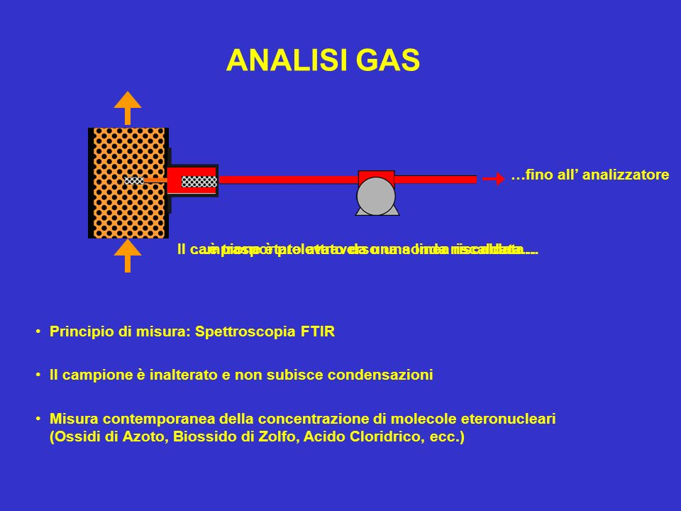 ANALISI GAS …fino all' analizzatore