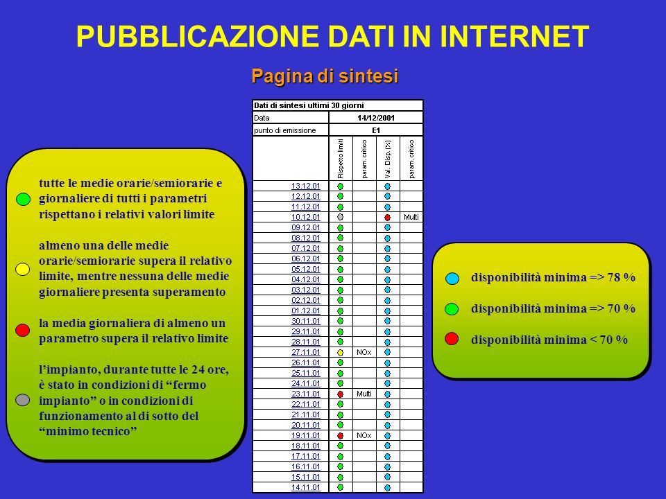 PUBBLICAZIONE DATI IN INTERNET