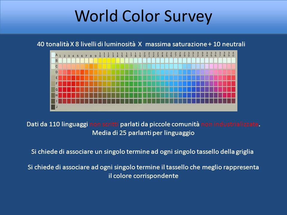 World Color Survey 40 tonalità X 8 livelli di luminosità X massima saturazione + 10 neutrali.