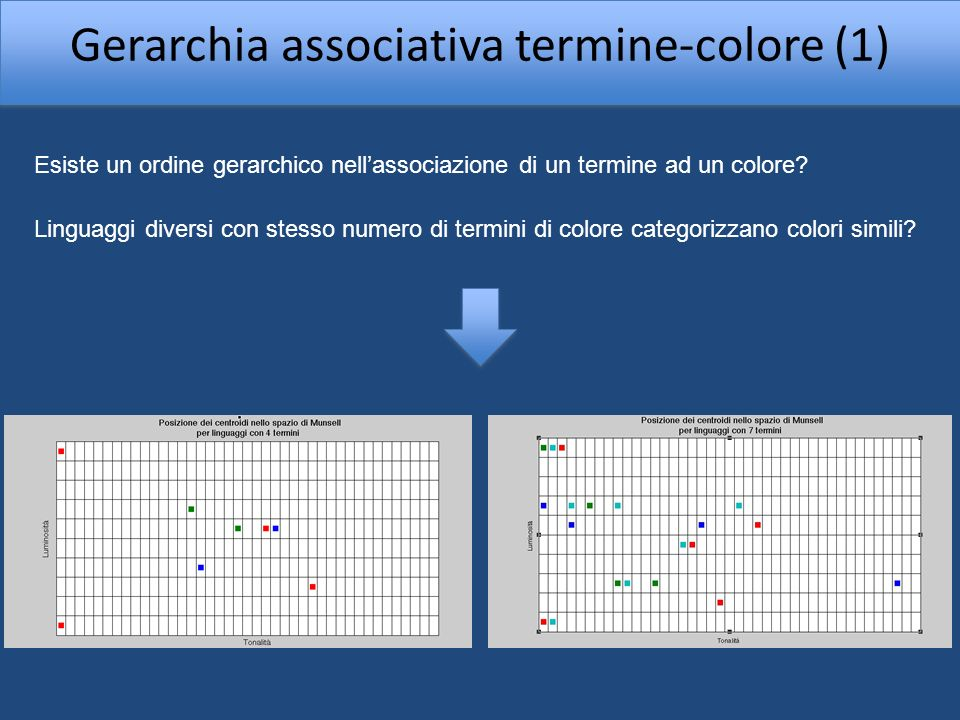 Gerarchia associativa termine-colore (1)