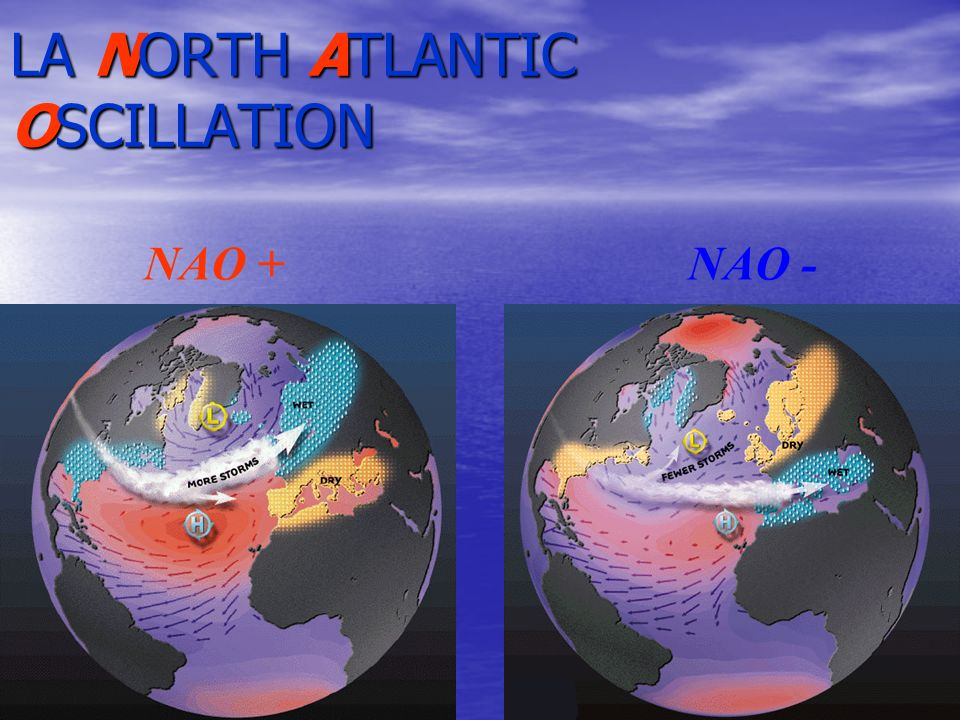 LA NORTH ATLANTIC OSCILLATION