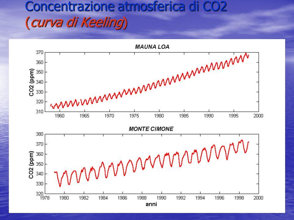 Concentrazione atmosferica di CO2 (curva di Keeling)