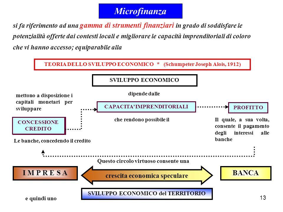 Microfinanza I M P R E S A BANCA