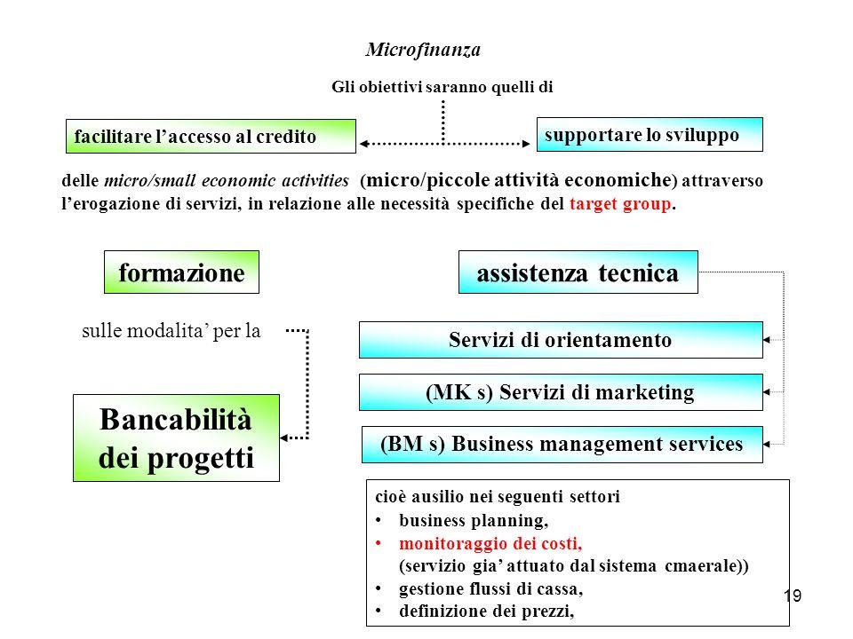 Bancabilità dei progetti