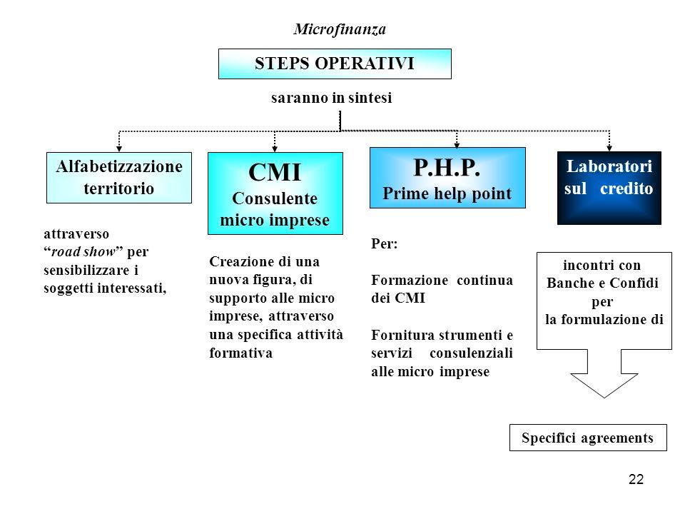P.H.P. CMI STEPS OPERATIVI Alfabetizzazione territorio