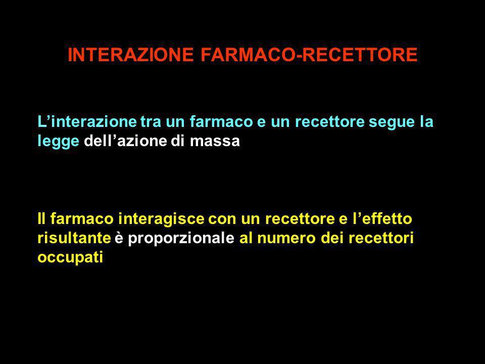 INTERAZIONE FARMACO-RECETTORE