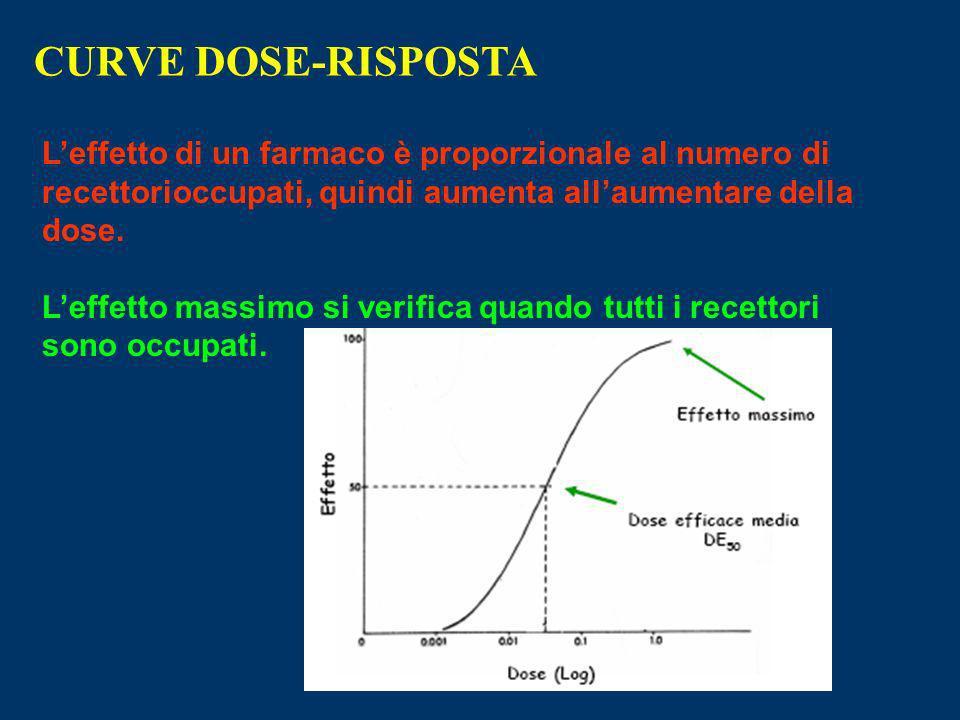 CURVE DOSE-RISPOSTA L'effetto di un farmaco è proporzionale al numero di recettorioccupati, quindi aumenta all'aumentare della dose.