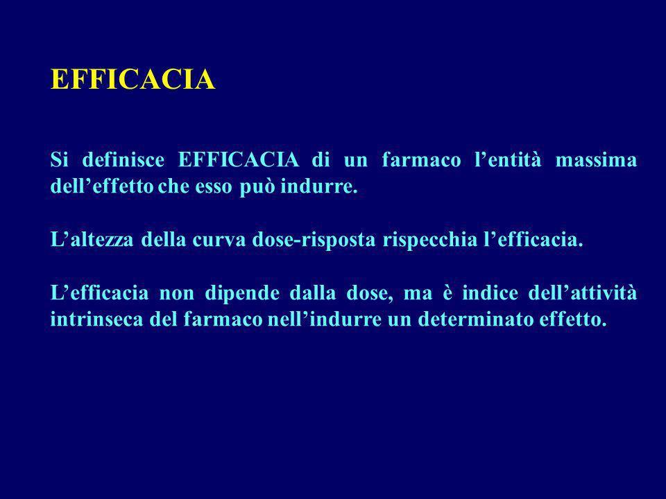 EFFICACIA Si definisce EFFICACIA di un farmaco l'entità massima dell'effetto che esso può indurre.
