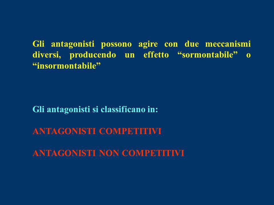Gli antagonisti possono agire con due meccanismi diversi, producendo un effetto sormontabile o insormontabile