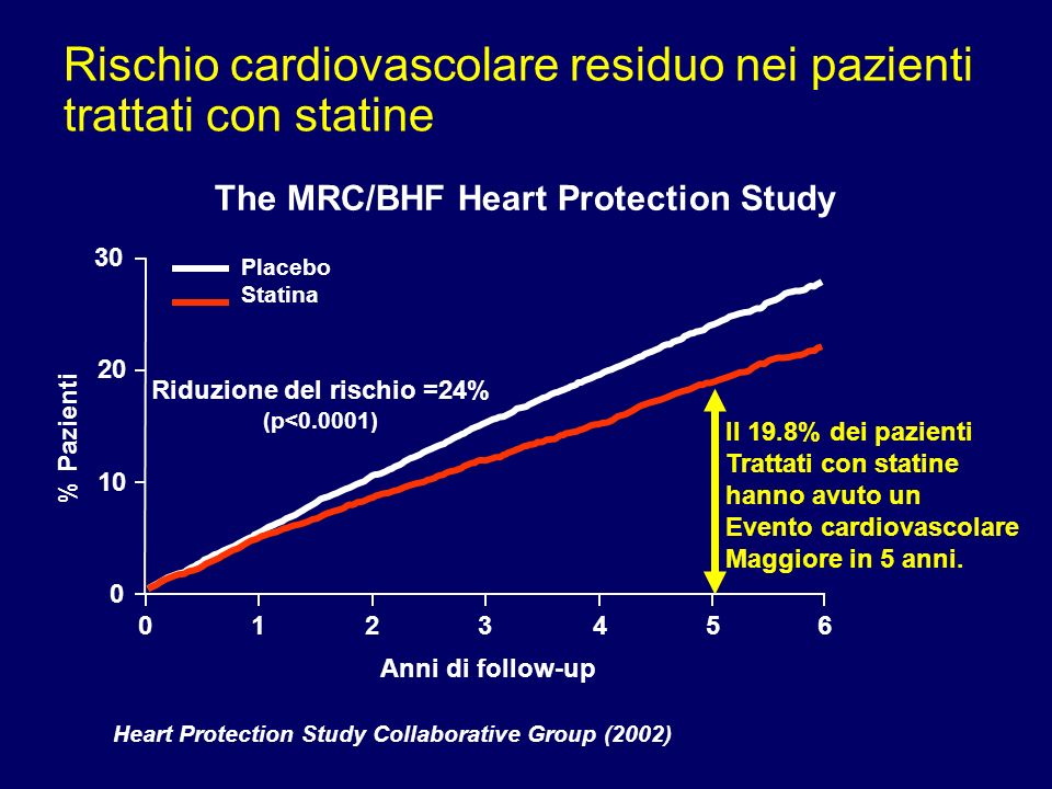 Rischio cardiovascolare residuo nei pazienti trattati con statine