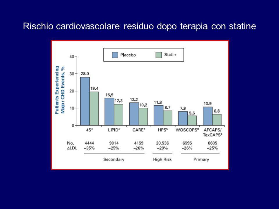 Rischio cardiovascolare residuo dopo terapia con statine