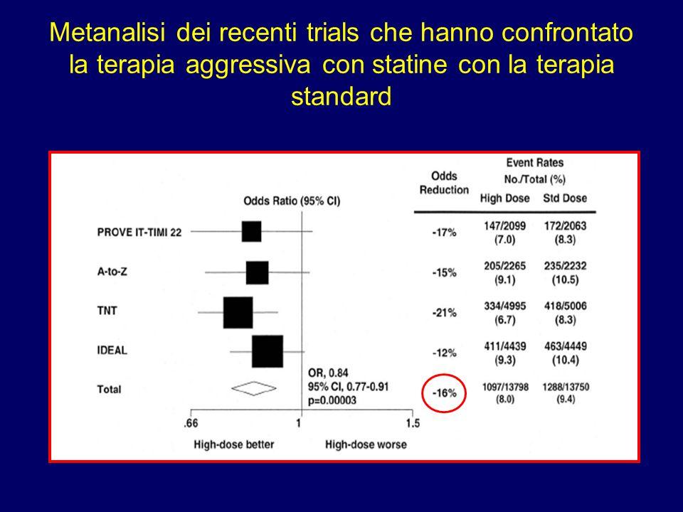 Metanalisi dei recenti trials che hanno confrontato la terapia aggressiva con statine con la terapia standard