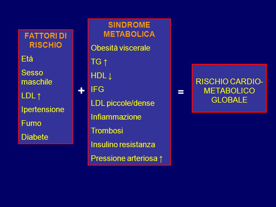 RISCHIO CARDIO-METABOLICO GLOBALE