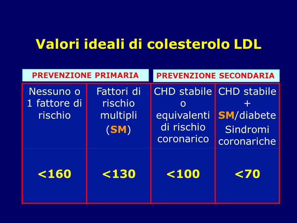 Valori ideali di colesterolo LDL