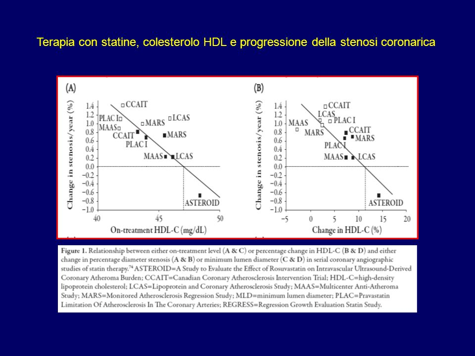 Terapia con statine, colesterolo HDL e progressione della stenosi coronarica
