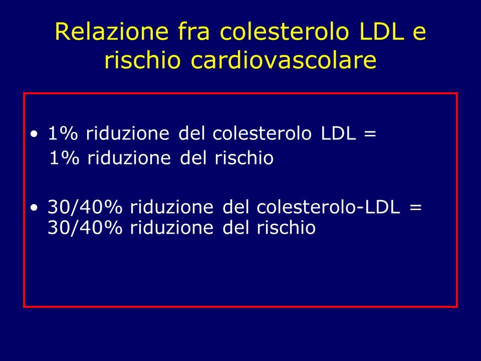 Relazione fra colesterolo LDL e rischio cardiovascolare