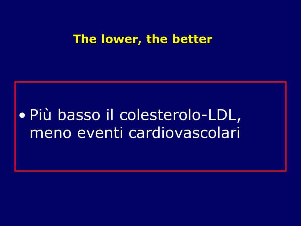 Più basso il colesterolo-LDL, meno eventi cardiovascolari