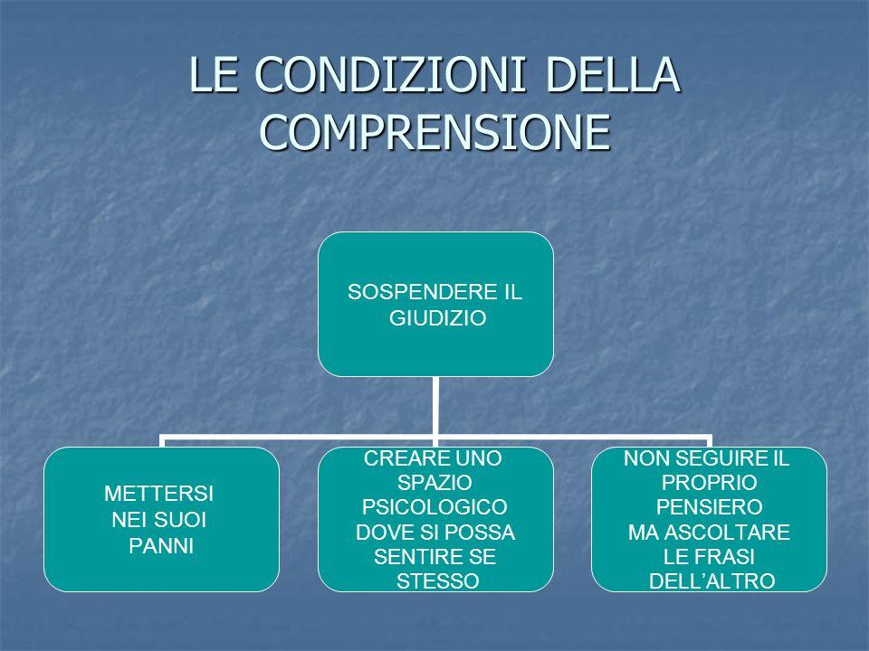 LE CONDIZIONI DELLA COMPRENSIONE