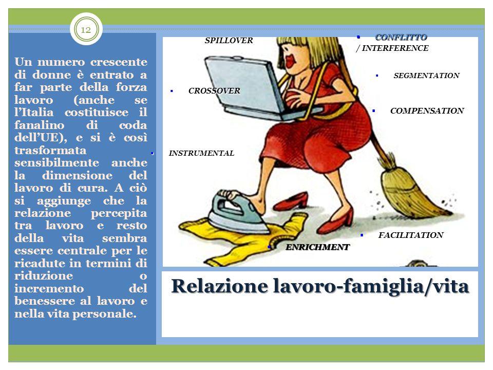 Relazione lavoro-famiglia/vita