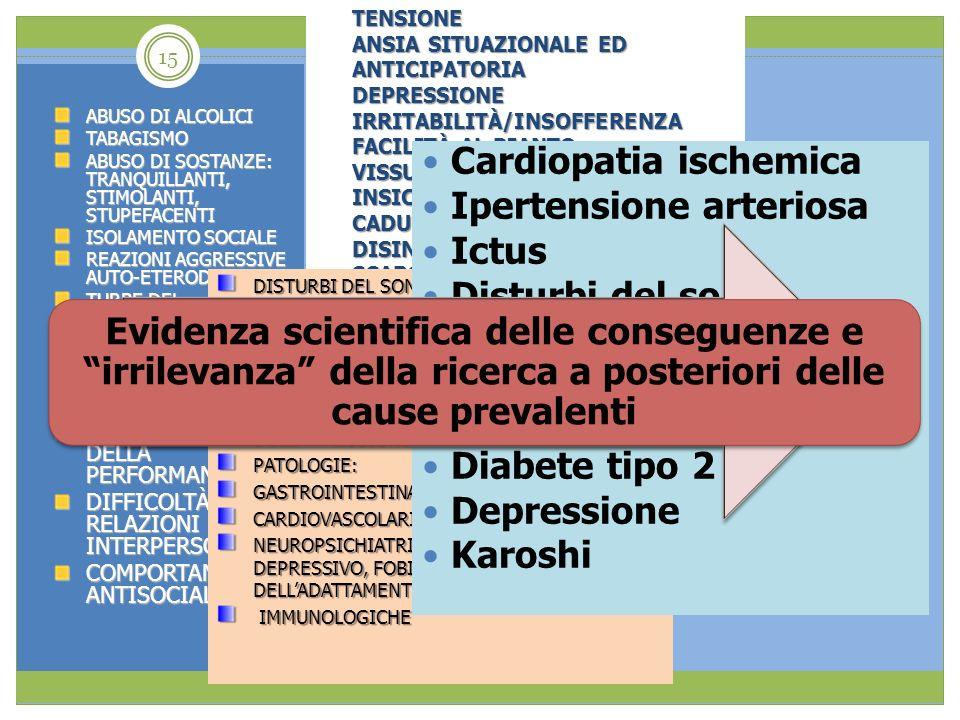 Cardiopatia ischemica Ipertensione arteriosa Ictus Disturbi del sonno